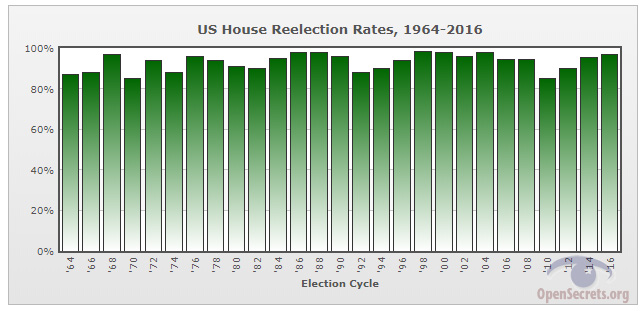 House reelection graph