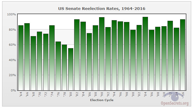 Senate reelection graph