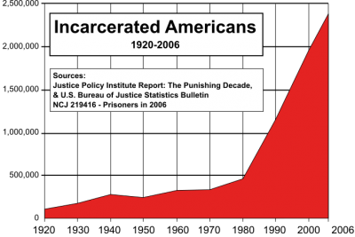 us_incarceration_timeline-clean-fixed-timescale-svg_-400x267