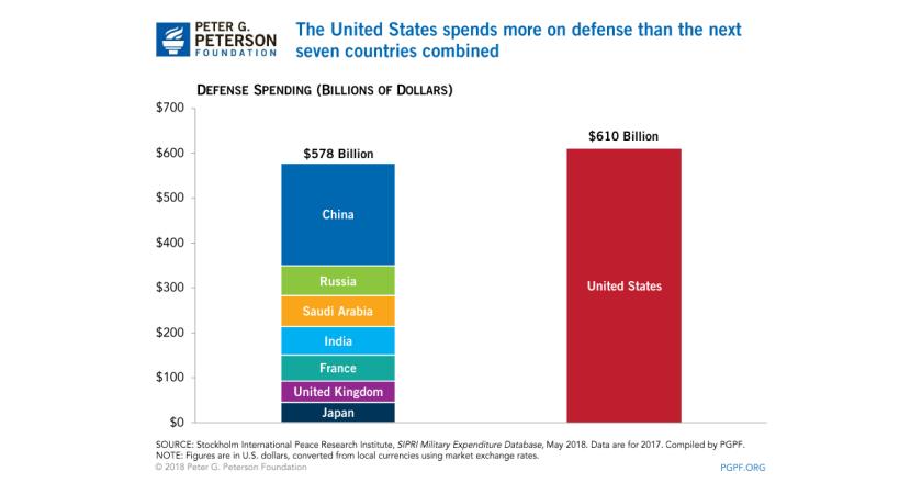 Defense_spending_2017
