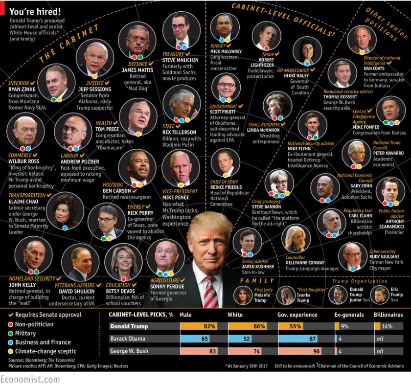 Trump & Cabinet