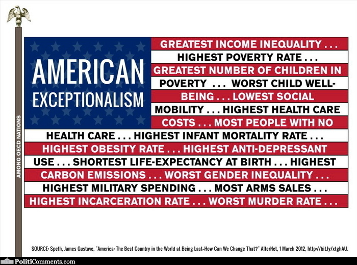 American_Exceptionalism